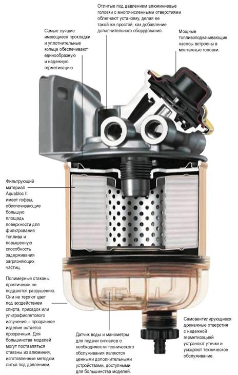 фильтр - сепаратор дизельного и бензинового топлива